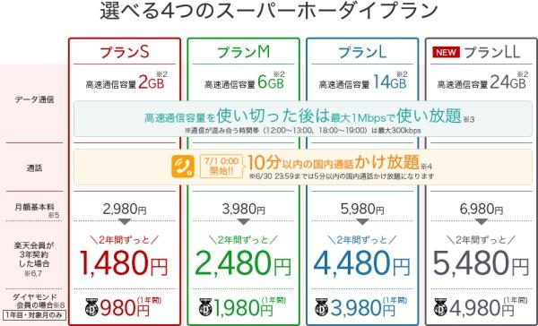 楽天モバイルスーパーホーダイ料金表