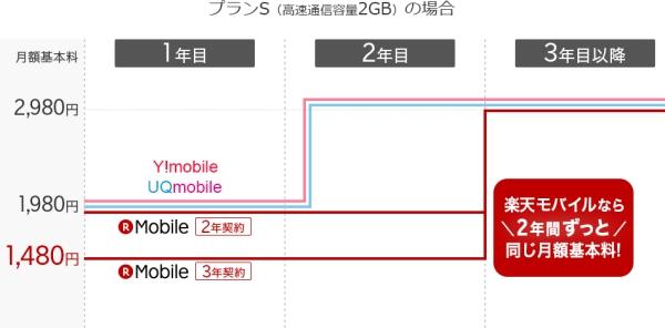 楽天モバイルスーパーホーダイ料金他社比較