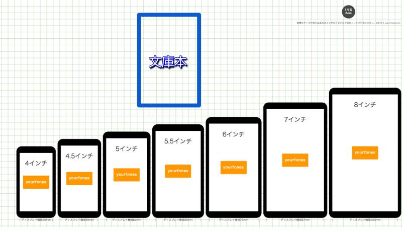 楽天モバイル_端末画面サイズ比較
