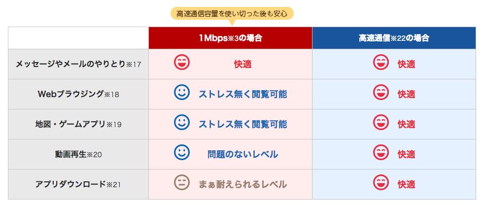 楽天モバイルスーパーホーダイ通信速度
