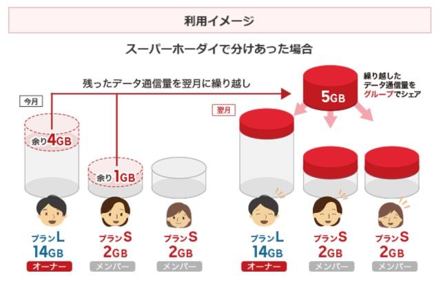 楽天モバイル_データシェアプラン