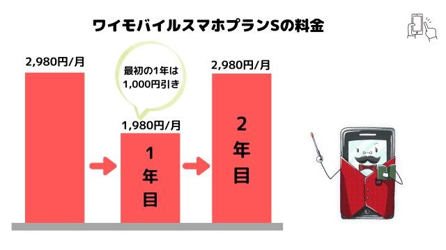 ワイモバイルプランSの説明