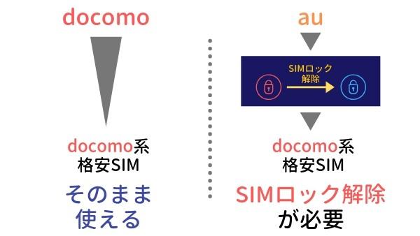 キャリアから格安SIMの乗り換えでSIMロック解除が必要な場合の画像